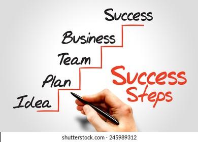 Success Steps, business concept