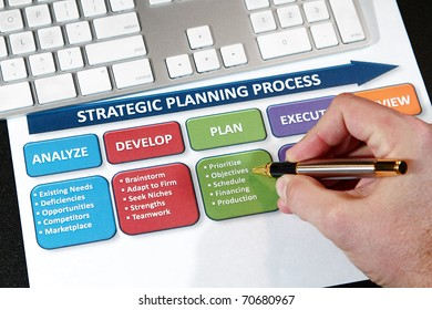 Successful business' use strategic plans to lead into the future
