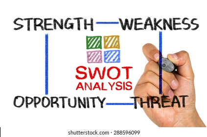 SWOT analysis concept:strength weakness opportunity threat