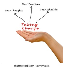 Taking Charge of Your Thoughts, Emotions, and Schedule