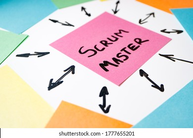 a tear-off sheet on which the scrum master is written around it other sheets and arrows. Scrum Wizard Professional Work Concept