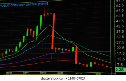 Technical price graph and indicator, candlestick chart on blue theme screen, market volatility, reversal trend and panic sell. with company limited writing. Stock trading, crypto currency background.