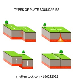 tectonic plate interactions. Types of plate boundaries. Transform boundary occurs where two plates slide against each other in a shear movement. This movement is felt as an earthquake.