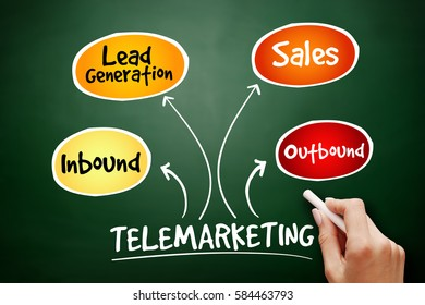 Telemarketing mind map flowchart business concept for presentations and reports on blackboard