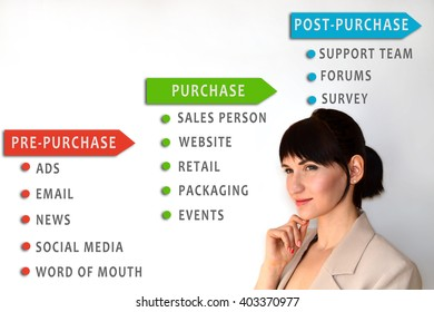 Touchpoint concept. Marketing. Consumer touchpoints on pre-purchase, purchase and post-purchase stages