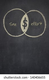 two over lapping circles drawn on a chalk board, one representing time, the other effort. Where they overlap is the dollar symbol.