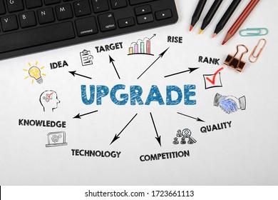 AKTUALISIEREN. Idee, Rank, Qualität und Technologiekonzept. Diagramm mit Schlüsselwörtern und Symbolen. Schwarze Computertastatur auf der Tabelle