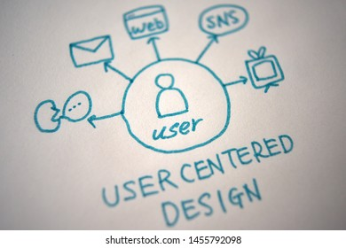 """""""User Centered Design"""" written in sketchbook on wood board. It is located on the center. Close up. In diagonal angle."""