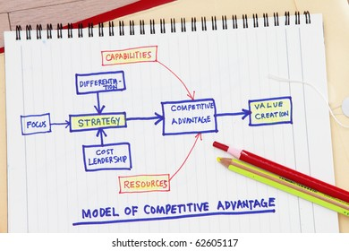 Value creation concept - many uses in the manufacturing industry