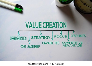 Value Creation text with keywords isolated on white board background. Chart or mechanism concept.