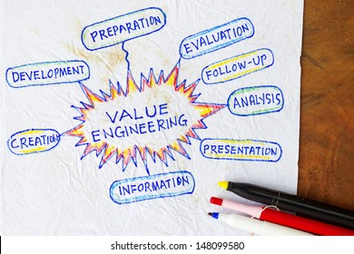 Value engineering- concept of engineering sustainability and cost reduction.
