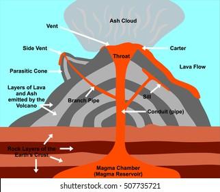 Earth Crust Diagram Images Stock Photos Amp Vectors