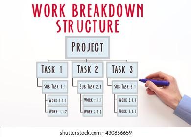WBS. Work Breakdown Structure