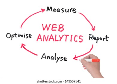 Web analytics diagram drawn on white board