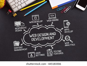 Web Design and Development Chart with keywords and icons on blackboard
