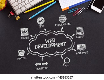 Web Development Chart with keywords and icons on blackboard