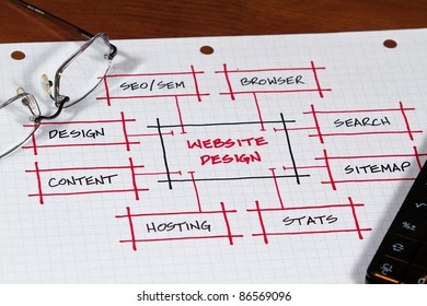 A Website plan and project on the desk top