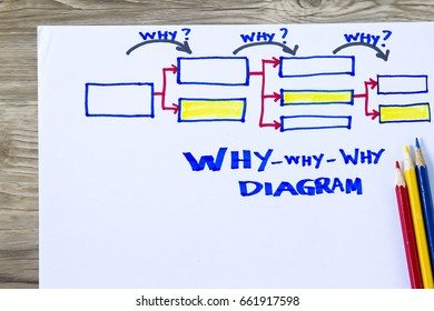 Why why why diagram - concept for cause and effect quality control.