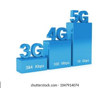 Wireless cellular network speed evolution: 3g, 4g, 5g - 3D render