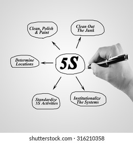Woman hand writing element of 5S principle for used in manufacturing.