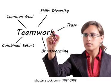 Woman writes on a whiteboard the key points of Teamwork
