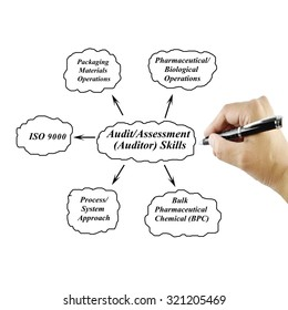 women hand writing Audit/Assessment(Auditor) Skill for business concept(Training and Presentation)