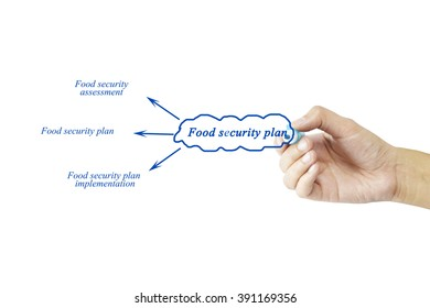 Women hand writing element of Food security plan for business concept and use in manufacturing(Training and Presentation)