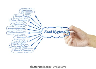 Food Hygiene Images, Stock Photos & Vectors | Shutterstock