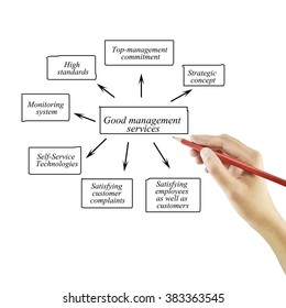 Women hand writing element of Good management services for business concept and use in manufacturing(Training and Presentation)