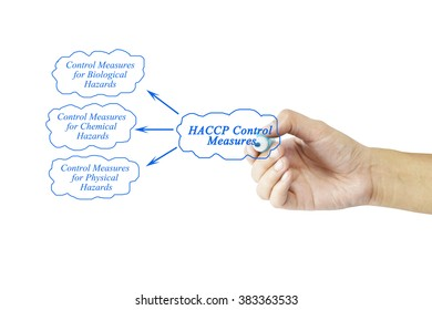 Women hand writing element of HACCP Control Measures for business concept and use in manufacturing(Training and 