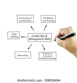 Women hand writing element Leadership & Management Skills principle for use in manufacturing (Training and Presentation)