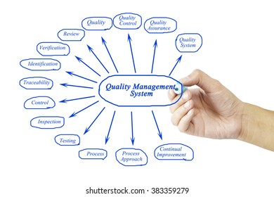 Women hand writing element of Quality Management System for business concept and use in manufacturing(Training and Presentation)