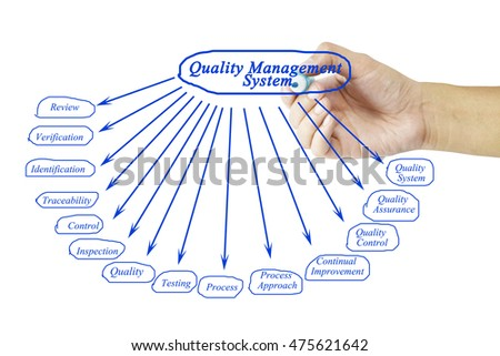 Women Hand Writing Element Quality Management Stock Photo (Edit Now