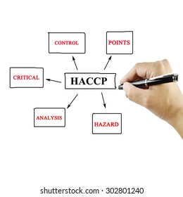 women hand writing meaning of HACCP concept (Hazard Analysis of Critical Control Points) on white background for used in manufacturing. (Training and Presentation)