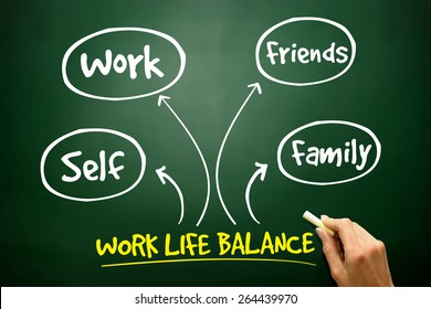 Work Life Balance mind map process concept on blackboard