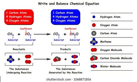 Write and Balance Chemical Equation infographic diagram with example of reaction of methane with oxygen as reactants and result of carbon dioxide and water as products for chemistry science education