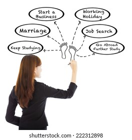 young business woman drawing a life planning over white background