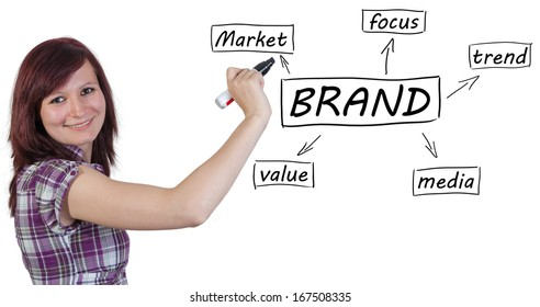Young businesswoman drawing Brand process information concept on whiteboard.