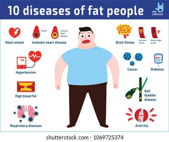 10 diseases of fat people.
