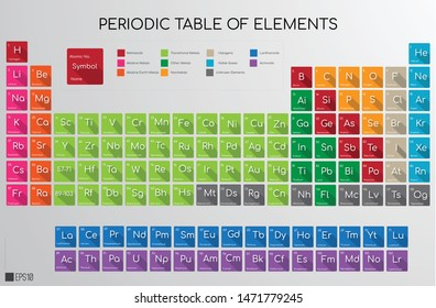 2019 Periodic Table of the Colourful Vector Illustration updated with four new elements Nihonium, Moscovium, Tennessine and Oganesson. Eps 10