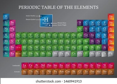 2019 Periodic Table of the Elements with legend - displaying atomic number, symbol, name and atomic weight - updated with four new elements Oganesson, Moscovium, Tennessine and Nihonium. EPS 10 vector