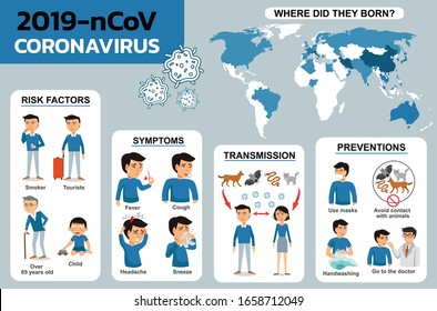 2019-nCoV symptoms and spreading. Corona virus infographics vector. Virus protection tips. Research and development on a preventive vaccine. Set of isolated vector illustration Coronavirus epidemic.