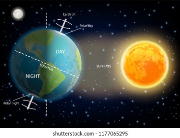 24 hours day and night cycle diagram. Vector illustration of sun and planet earth rotating on its axis. Educational poster, scientific infographic, presentation template.