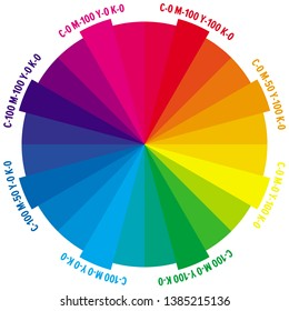24 parts color wheel with numbers of CMYK amount.