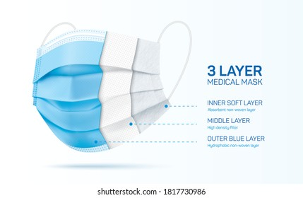 3 ply disposable face mask cut, with inner material sections. Blue medical mask with three layers. Corona virus disease and pollution protective surgical mask cross section. Vector illustration.
