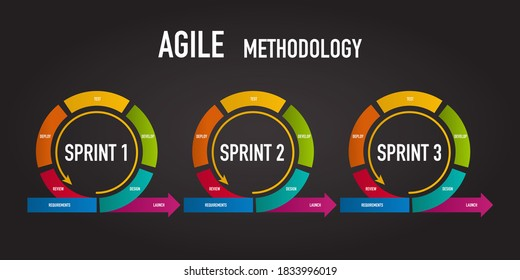 3 sprint of Agile methodology for software development life cycle diagram