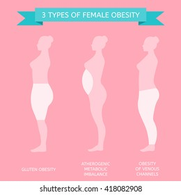 3 types of obesity. Female figure in profile