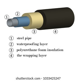 3D image of steel pipes in foam insulation with an indication of materials in layers for the construction