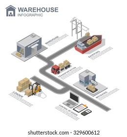 3d isometric warehouse infographics, vector