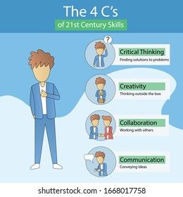 4 C's 21st century skills, education and infographic,future skills critical thinking creativity collaboration communication,Vector illustration outline design.